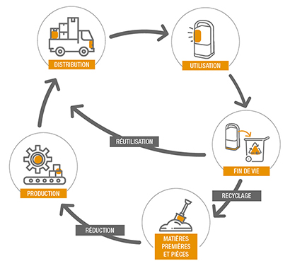 Schema ducycle : distribution,utilisation,fin de vie, recyclage en matières premières et pièces, réduction, production et retour à la distribution